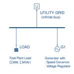 Type bedrijfsvoering van generatoren