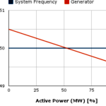 Generatorregelingen: isochroon of met statiek?